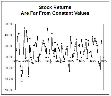 Stock returns fluctuate