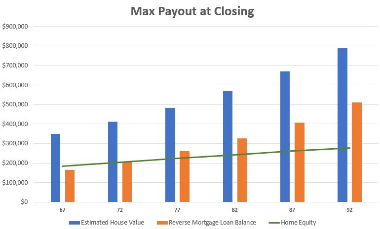 full payout chart